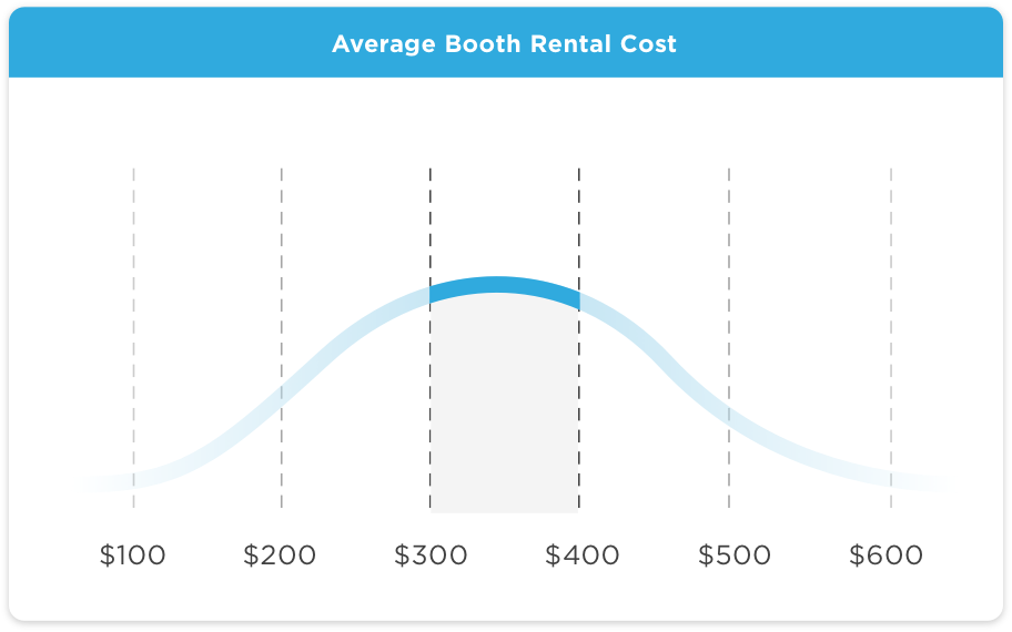 Cost of renting a photo booth selfie station